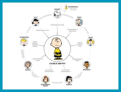 antetanni-sagt-was_Peanuts-Characters